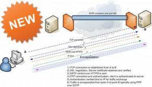 SSTP VPN